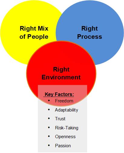 innovation-diagram